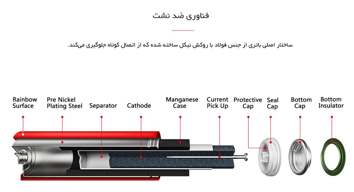 باتری قلمی آلکالاین رنگین کمانی شیائومی بسته 10 عددی مدل ZI5